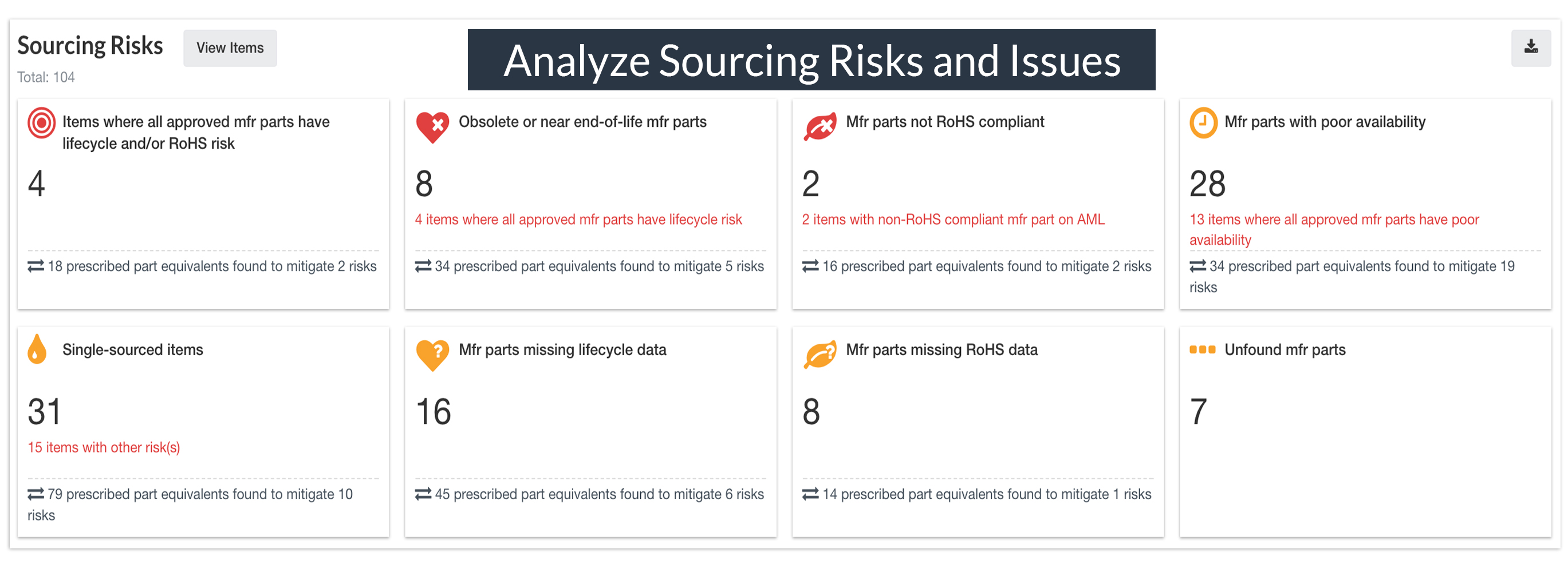 Analyze Sourcing Risks and Issues