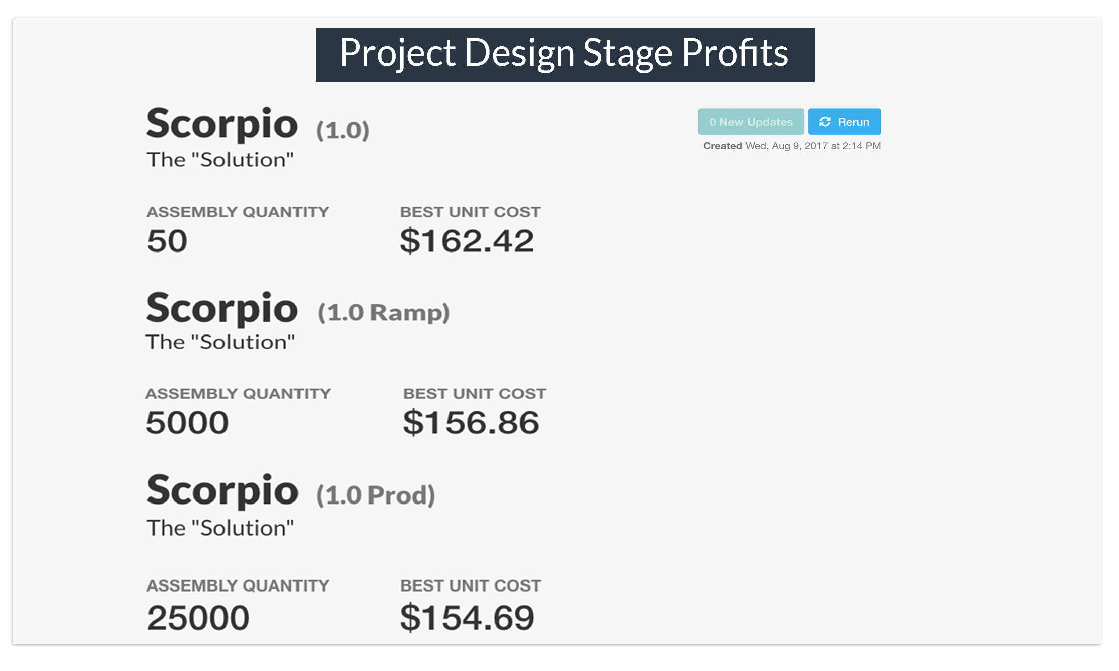 Project Design Stage Profits Cost Modeling Callout